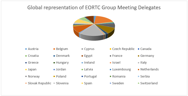 Graph - Global representation of EORTC Group Meeting Delegates