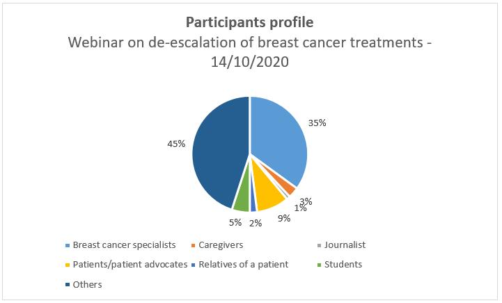 Graph - Participants profile Webinar on de-escalation of breast cancer treatments - 14/10/2020