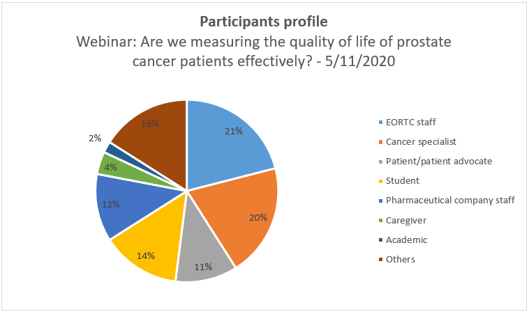 Graph - Participants profile Webinar: Are we measuring the quality of life of prostate cancer patients effectively? - 5/11/2020