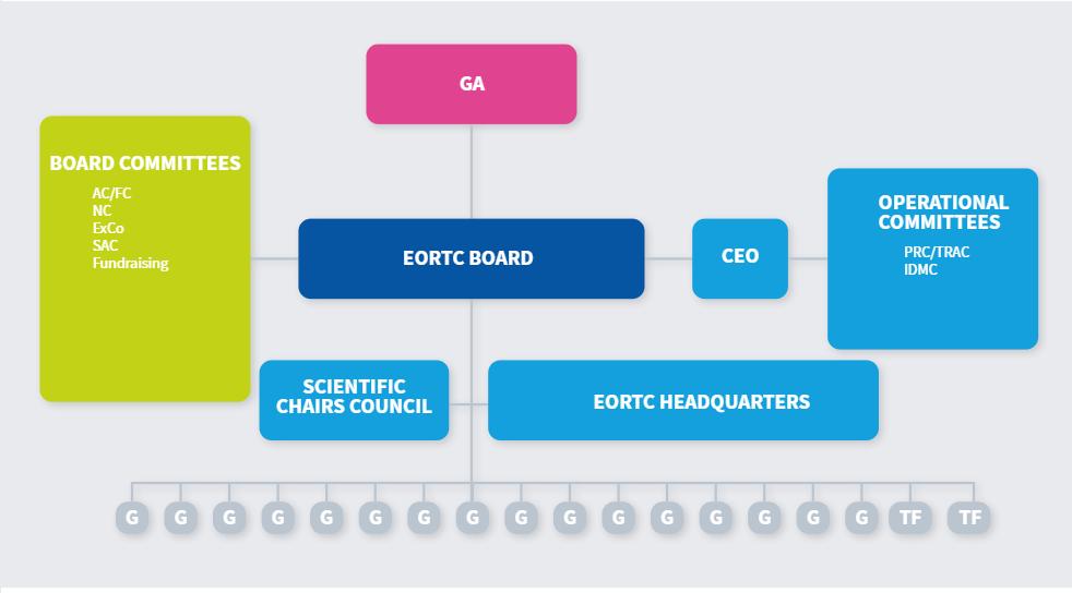 Gouvernance infrastructure - Graph